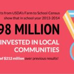 Read about Idaho's Farm to Schools Program Success in Idaho